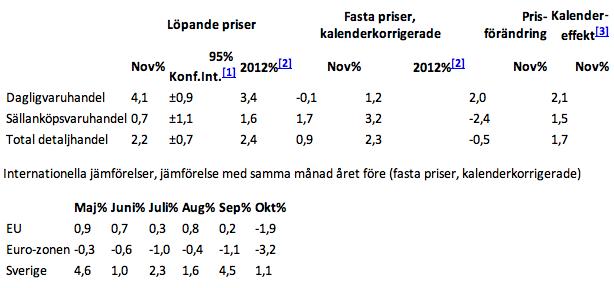 detaljhandeln 2012-2011