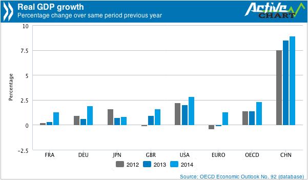 OECD Stig Björne