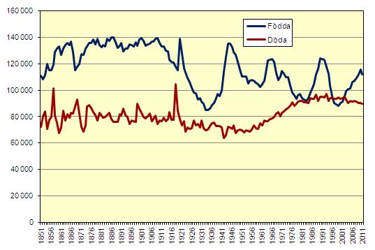 Befolkningsstatistik, Stig Björne Tillväxt