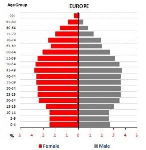 Demografi Europa stig björne